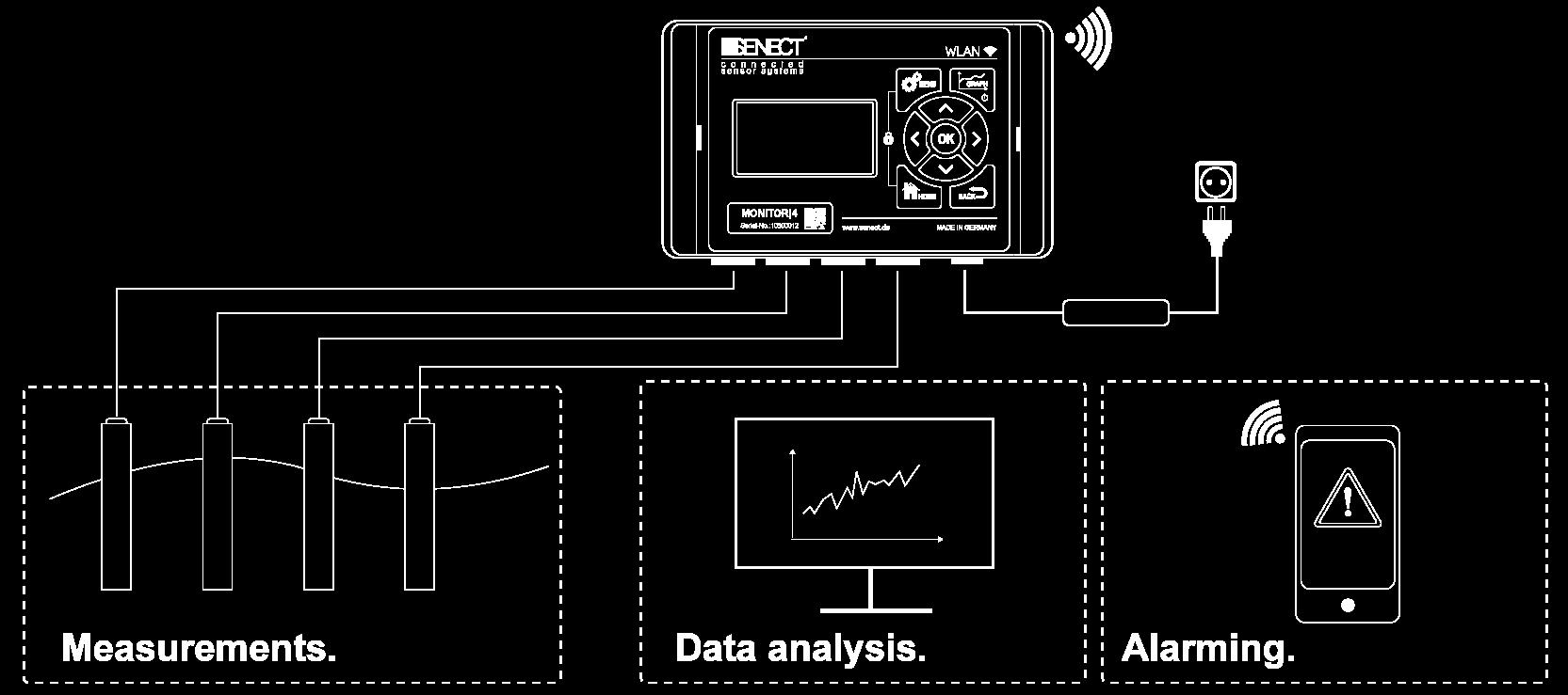 MONITOR|4 Application