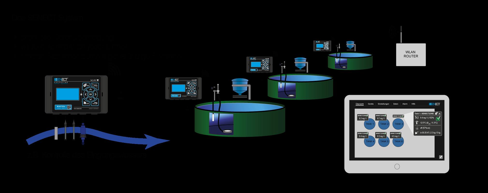 Senect-System_Monitor4_de