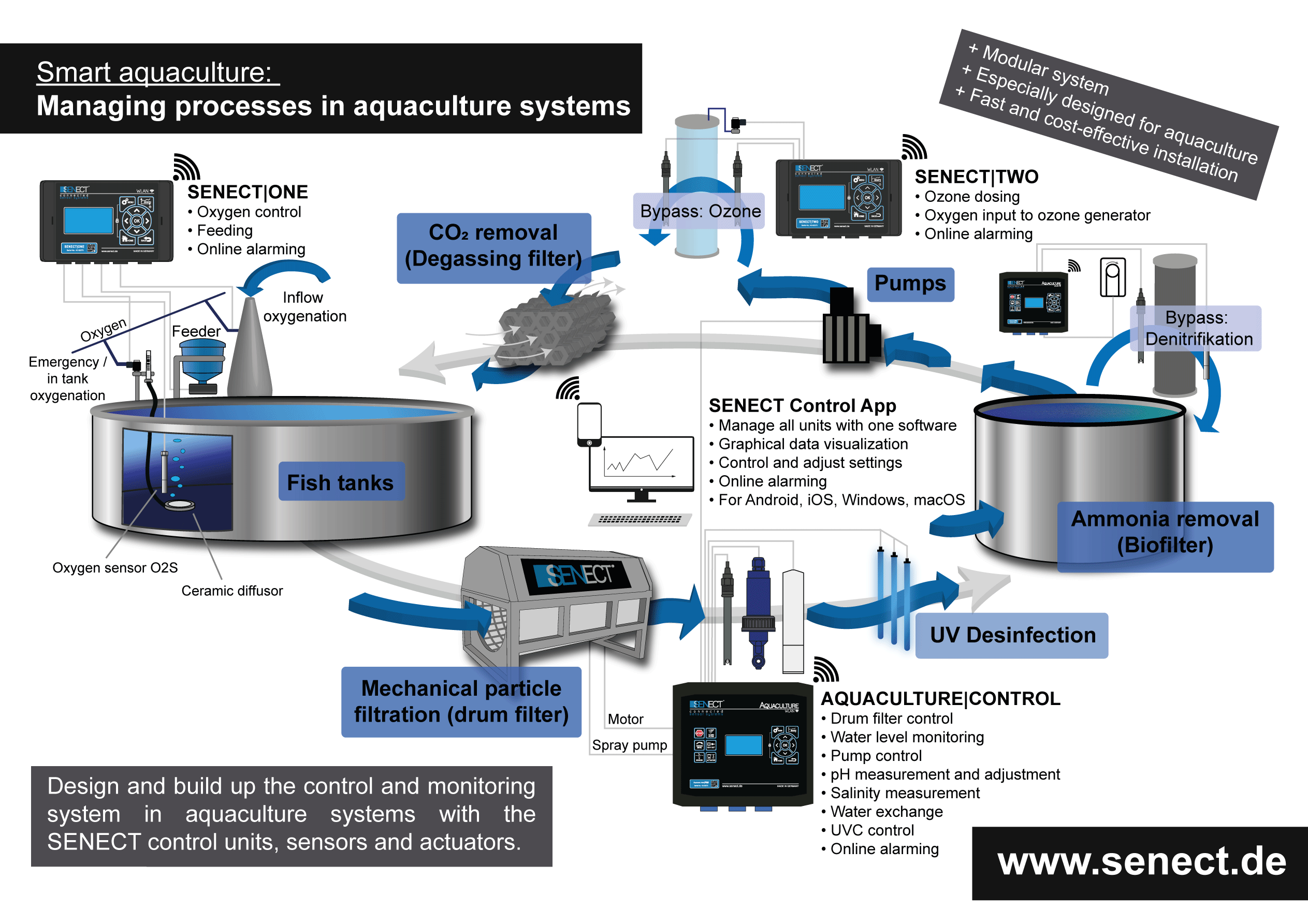 Application aquaculture senect for O zone architecture